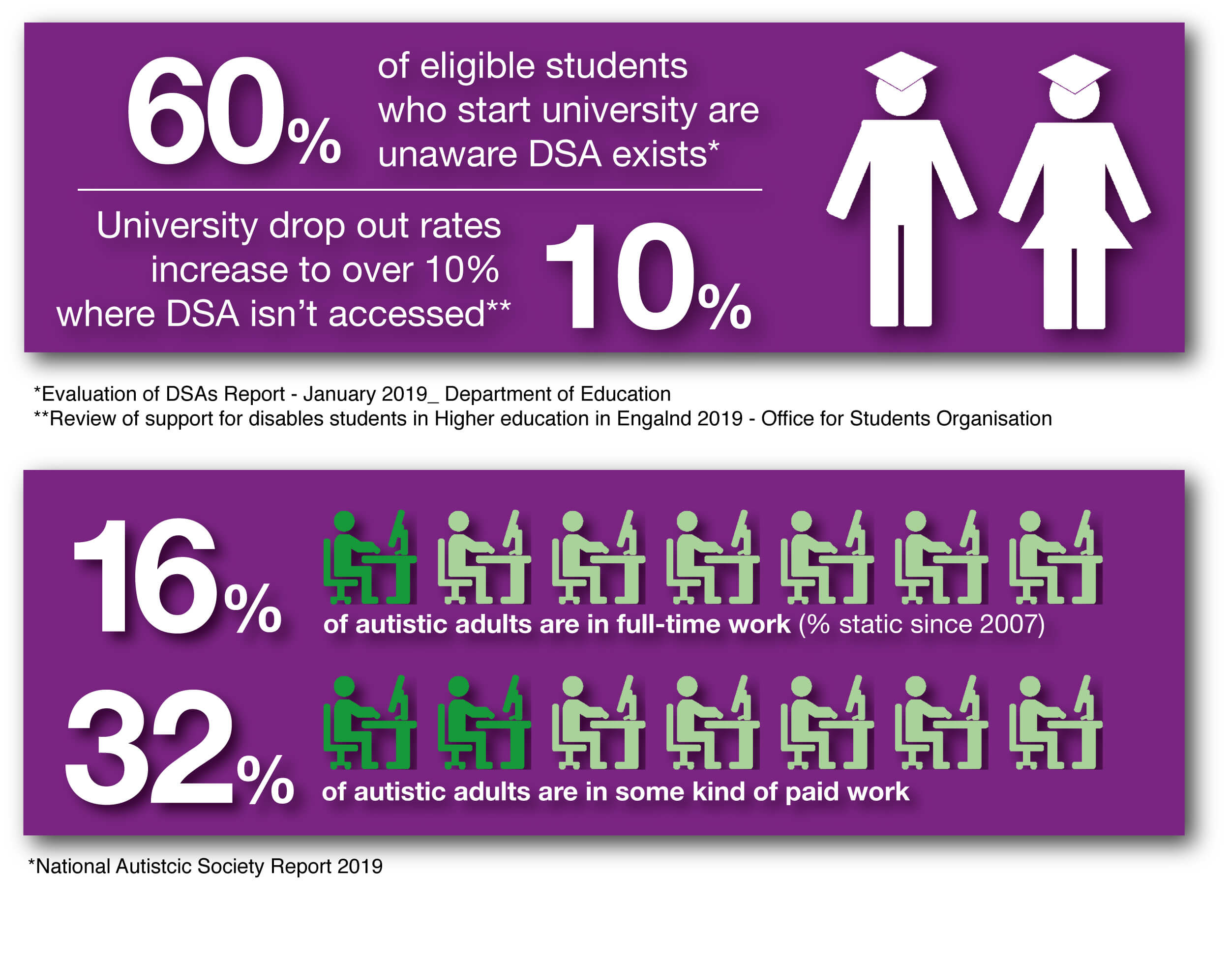 Statistics showing that 60% of eligible students are unaware that DSA exists when they start university, and that 16% of autistic adults are in full-time work
